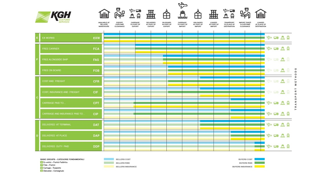 Incoterms 1140X600