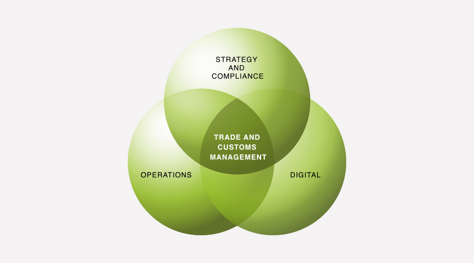 kgh optimizes our customers' trade and customs management through  innovative strategy and compliance, operations and digital services